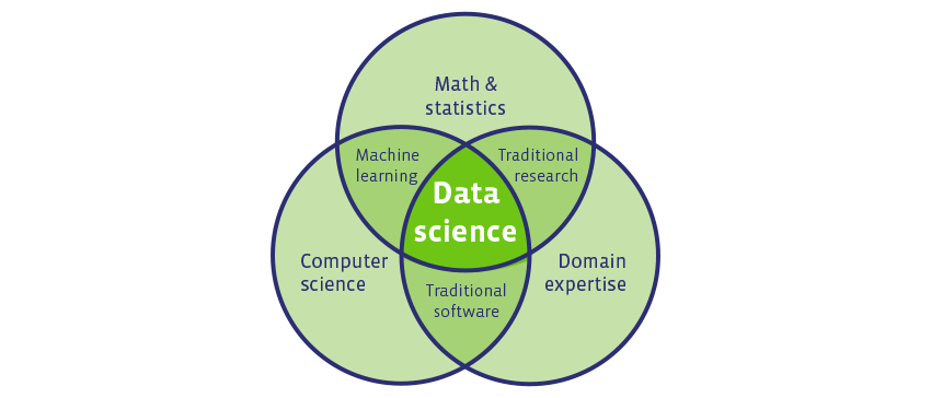 Data-science-venn